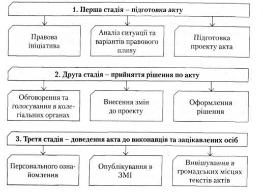все порядок принятия правовых актов управления основной