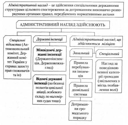Співвідношення понять державний контроль та адміністративний нагл