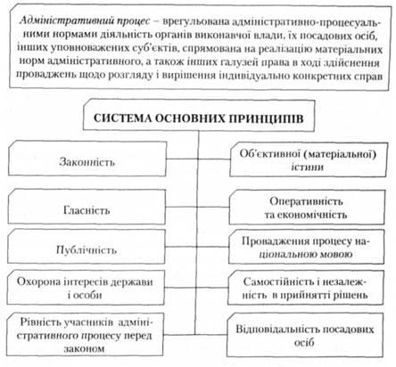 Предмет адміністративного права курсова