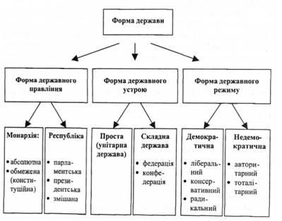 форма державного устрою,