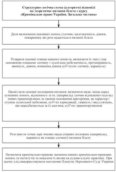 Загальні нормативні акти й література