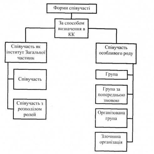 Класифікація форм співучасті