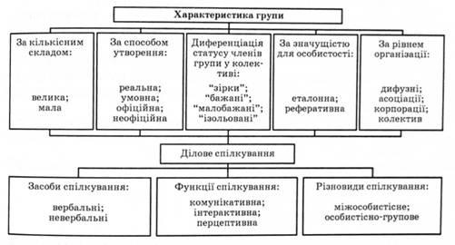 16 4 конфлікт його структура та