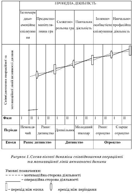 Схема вікової динаміки співвідношення операційної та мотивації ліній активності дитини