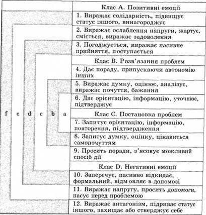 Працюючи із системою категорій Р. Бейлза, спостерігач може зафіксувати не...  Рис. 6.1.  Схема зв'язків системи...