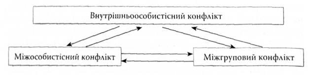 Рис 2 3 зв язок між основними видами