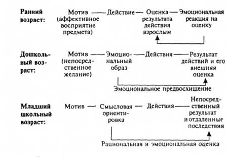 Рис II.1. Схема развития структуры поведения ребёнка.