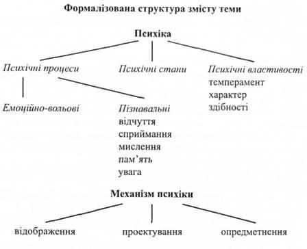 Формалізована структура змісту теми