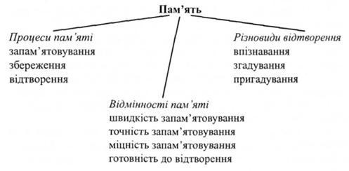 Фізіологічний механізм здатність