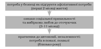 Рис 2 11 динаміка афіліативної потреби