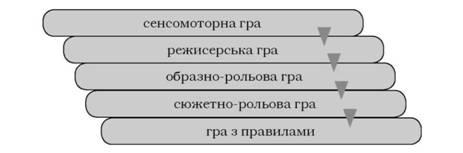 Динаміка гри в дошкільному віці