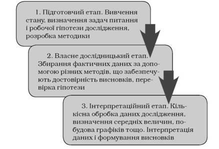 Етапи психологічного дослідження