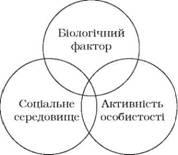 Онтогенетичні фактори формування свідомості