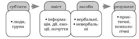 Структура спілкування