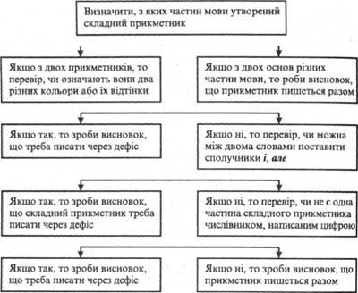 Схема 9 1 алгоритм правопису складних