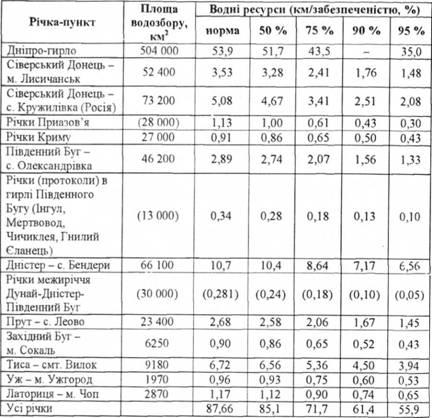 Таблиця 8 4 5 водні ресурси річок