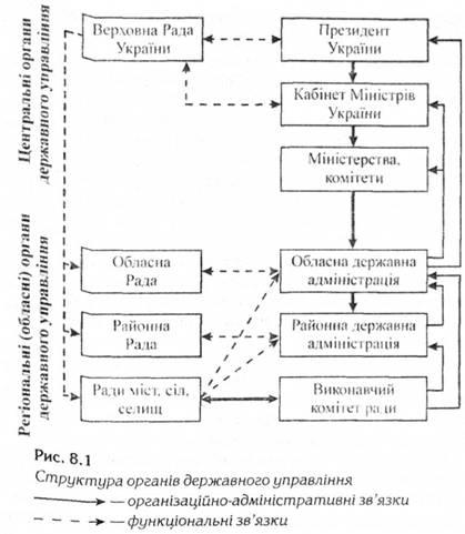 Схема органов виконавчои влади фото 835