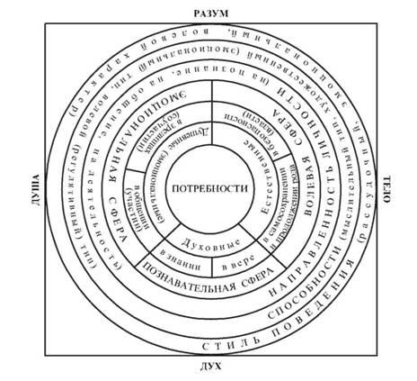 И психических свойств в структуре