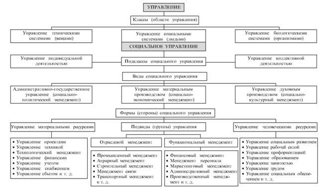 Схема 1. Классификация (типология) управления.  В социальных науках администрацией принято называть любую...