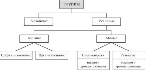 Психология групп Большие социальные группы Социальная теория и  Классификация групп
