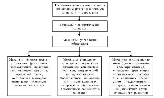 функции и принципы социального управления контрольная