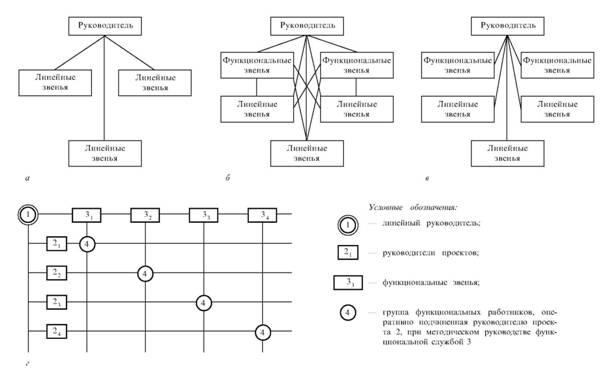 Типы структур управления: а