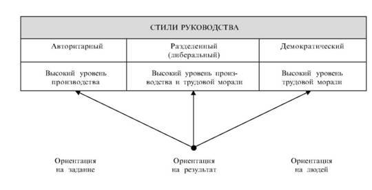Руководство Организации Стили Руководства