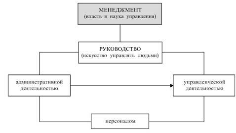 Схема 2. Менеджмент как