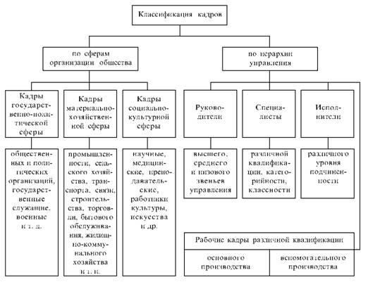 Классификация кадров по сферам