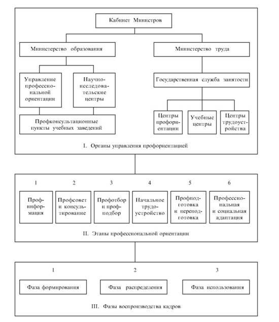 Примерная схема управления