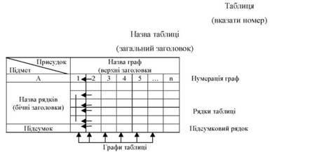 Статистичні таблиці Теорія статистики Навчальні матеріали онлайн Макет статистичної таблиці