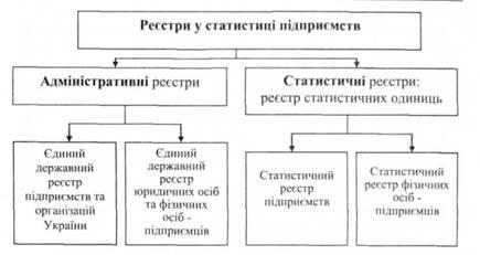 Реєстри у статистиці підприємств Адміністративні реєстри  Види реєстрів у статистиці підприємств