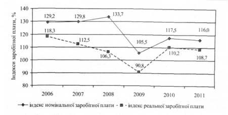 Економічна статистика аналiз динамiки середньої заробітної плати