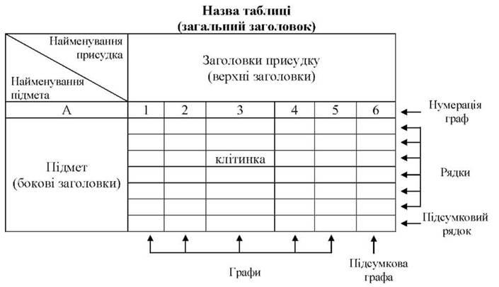 ПОДАННЯ СТАТИСТИЧНИХ ДАНИХ ТАБЛИЦІ ГРАФІКИ КАРТИ Статистичні  Схема макету статистичної таблиці