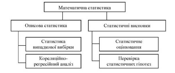 ПРЕДМЕТ МАТЕМАТИЧНОЇ СТАТИСТИКИ Основні завдання та методи  В структурі математичної статистики традиційно виділяють два основні розділи описова статистика і статистичні висновки рис 1 1