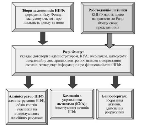 Схема управління НПФ.