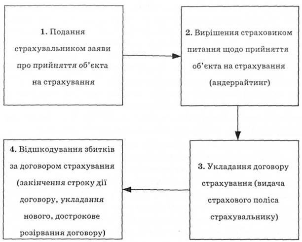 Схема відносин клієнта і