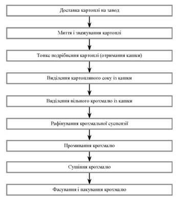 Узагальнена схема виробництва