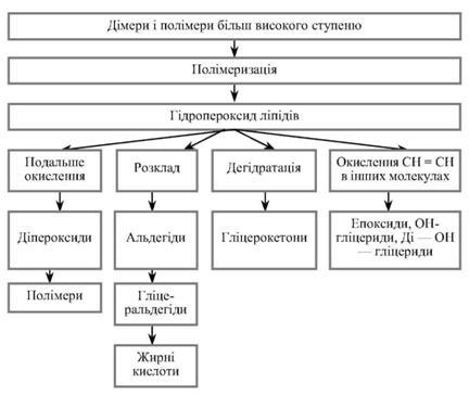 Схема перетворення
